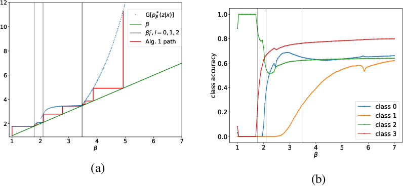 Figure 4 for Phase Transitions for the Information Bottleneck in Representation Learning