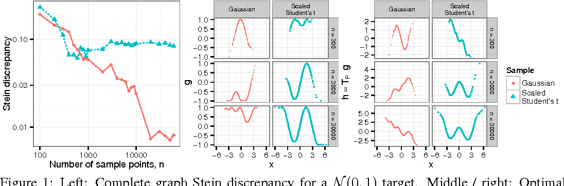 Figure 1 for Measuring Sample Quality with Stein's Method