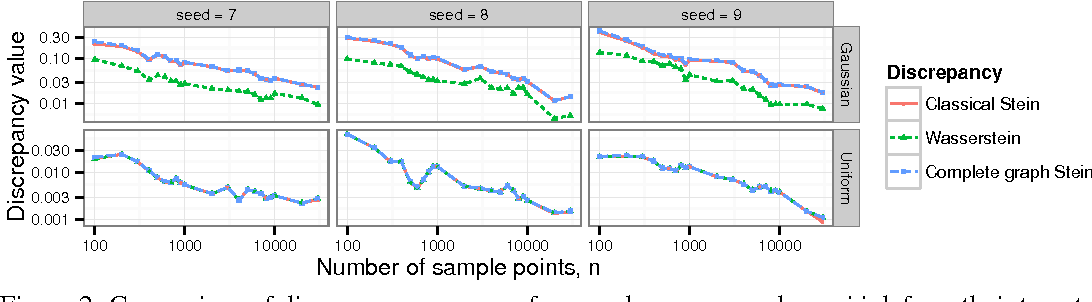 Figure 2 for Measuring Sample Quality with Stein's Method