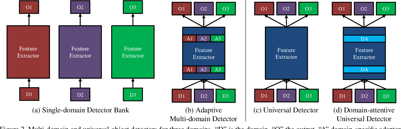 Figure 3 for Towards Universal Object Detection by Domain Attention
