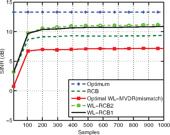 Figure 2 from A robust approach to optimum widely linear MVDR