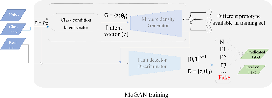 Figure 1 for Oversampling Adversarial Network for Class-Imbalanced Fault Diagnosis