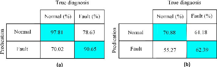 Figure 4 for Oversampling Adversarial Network for Class-Imbalanced Fault Diagnosis