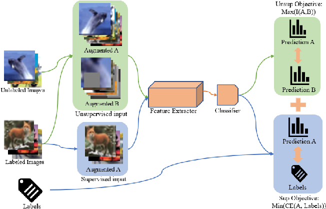 Figure 1 for MUSCLE: Strengthening Semi-Supervised Learning Via Concurrent Unsupervised Learning Using Mutual Information Maximization