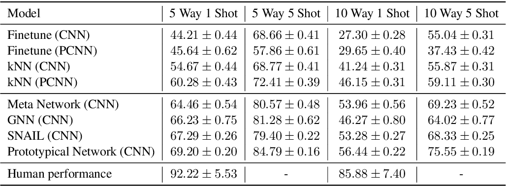 Figure 4 for FewRel: A Large-Scale Supervised Few-Shot Relation Classification Dataset with State-of-the-Art Evaluation