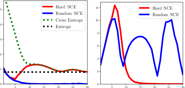 Figure 2 for Understanding Hard Negatives in Noise Contrastive Estimation