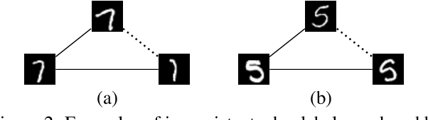 Figure 3 for End-to-end Learning for Graph Decomposition