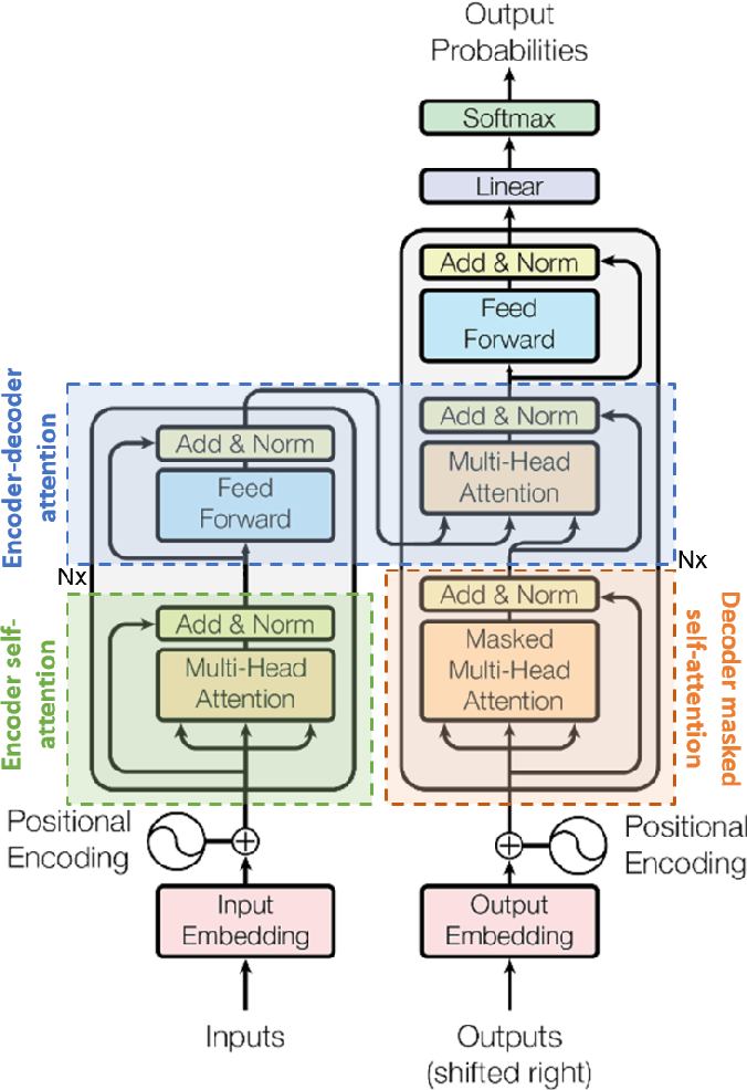 Figure 2 for Thank you for Attention: A survey on Attention-based Artificial Neural Networks for Automatic Speech Recognition
