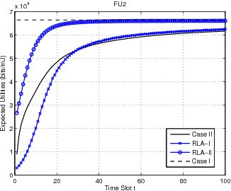 Figure 1 for Improving Energy Efficiency in Femtocell Networks: A Hierarchical Reinforcement Learning Framework
