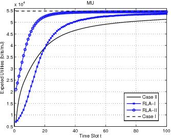 Figure 2 for Improving Energy Efficiency in Femtocell Networks: A Hierarchical Reinforcement Learning Framework
