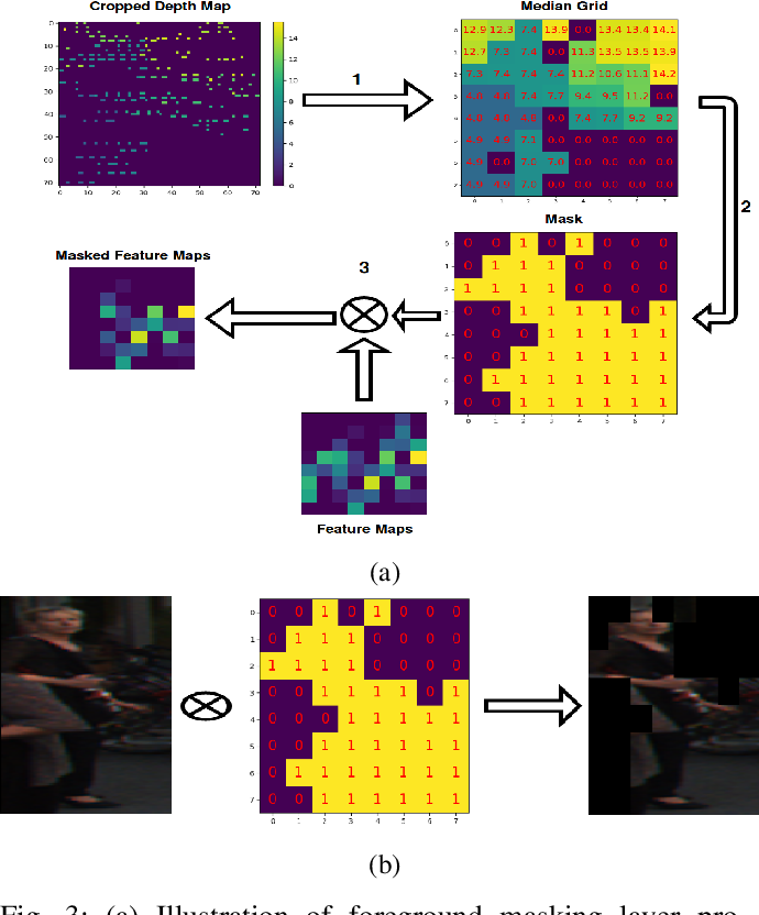Figure 3 for MLOD: A multi-view 3D object detection based on robust feature fusion method