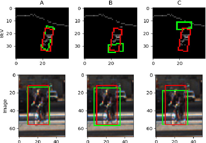 Figure 4 for MLOD: A multi-view 3D object detection based on robust feature fusion method