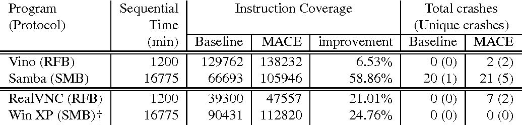 Table 2 from MACE: Model-inference-Assisted Concolic Exploration for