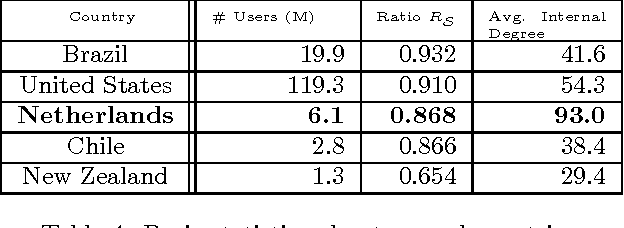 Table 4: Basic statistics about several countries.