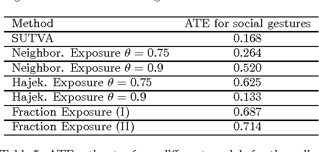 Table 5: ATE estimates from different models for the online Feed experiment.