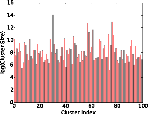 Figure 1: Cluster sizes of 3-net Network Clustering. Y axis specifies the log2 of cluster sizes.