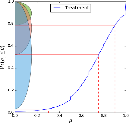 Figure 2: Empirical cumulative distribution function of σi for nodes in treatment.