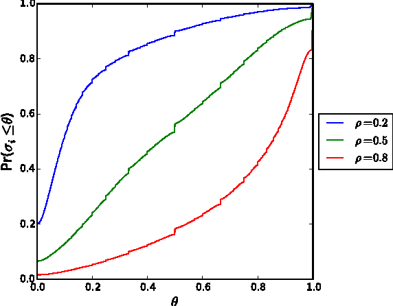 Figure 3: By changing the percentage of units in treatment ρ, the distribution of σi changes significantly.