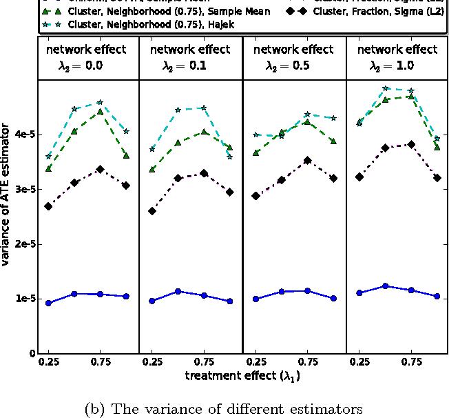 Figure 6: Behavior of different estimators with different percentage of neighbors in treatment with the overall percentage of nodes in treatment ρ = 0.5.