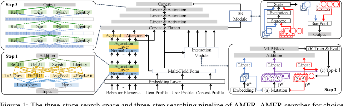 Figure 1 for AMER: Automatic Behavior Modeling and Interaction Exploration in Recommender System