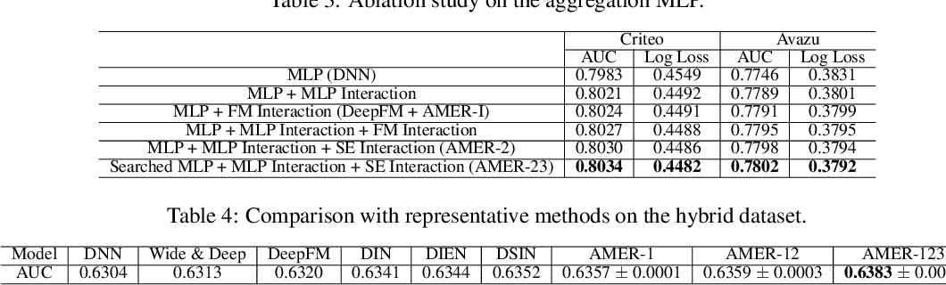 Figure 3 for AMER: Automatic Behavior Modeling and Interaction Exploration in Recommender System