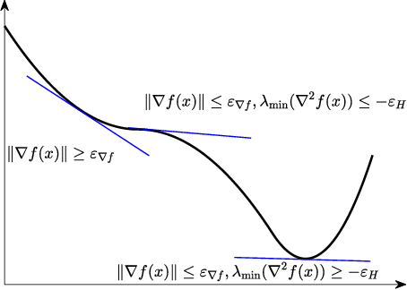 Figure 1 for Stochastic Second-order Methods for Non-convex Optimization with Inexact Hessian and Gradient