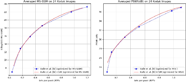 Figure 4 for G-VAE: A Continuously Variable Rate Deep Image Compression Framework