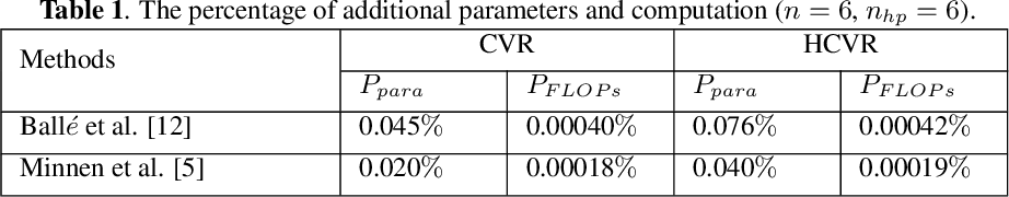 Figure 2 for G-VAE: A Continuously Variable Rate Deep Image Compression Framework