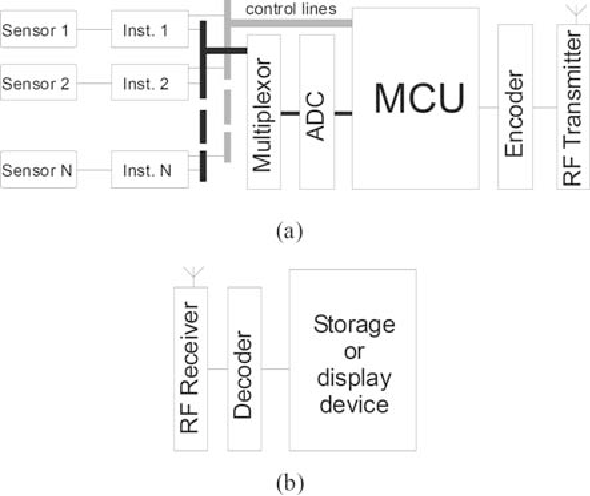 Figure 104 from wireless endoscopy technology and design a typical block diagram of the key features of a ccuart Choice Image