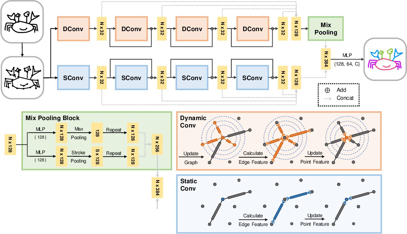 Figure 1 for SketchGCN: Semantic Sketch Segmentation with Graph Convolutional Networks