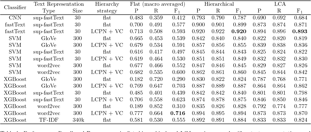 An Analysis of Hierarchical Text Classification Using Word