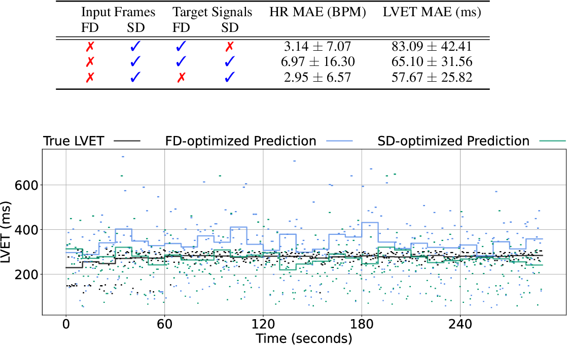 Figure 4 for Learning Higher-Order Dynamics in Video-Based Cardiac Measurement