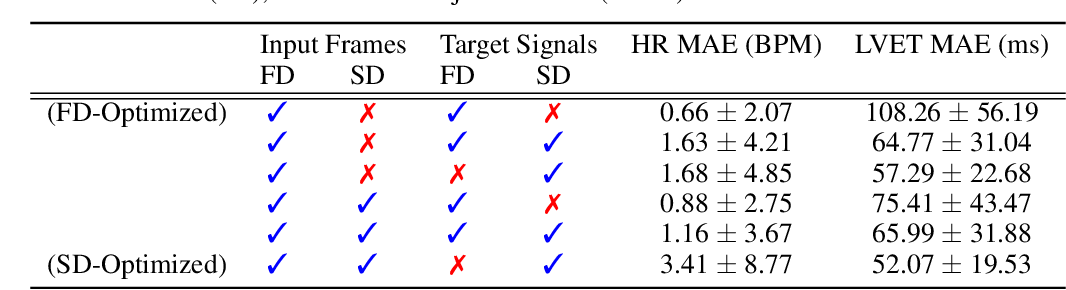 Figure 2 for Learning Higher-Order Dynamics in Video-Based Cardiac Measurement