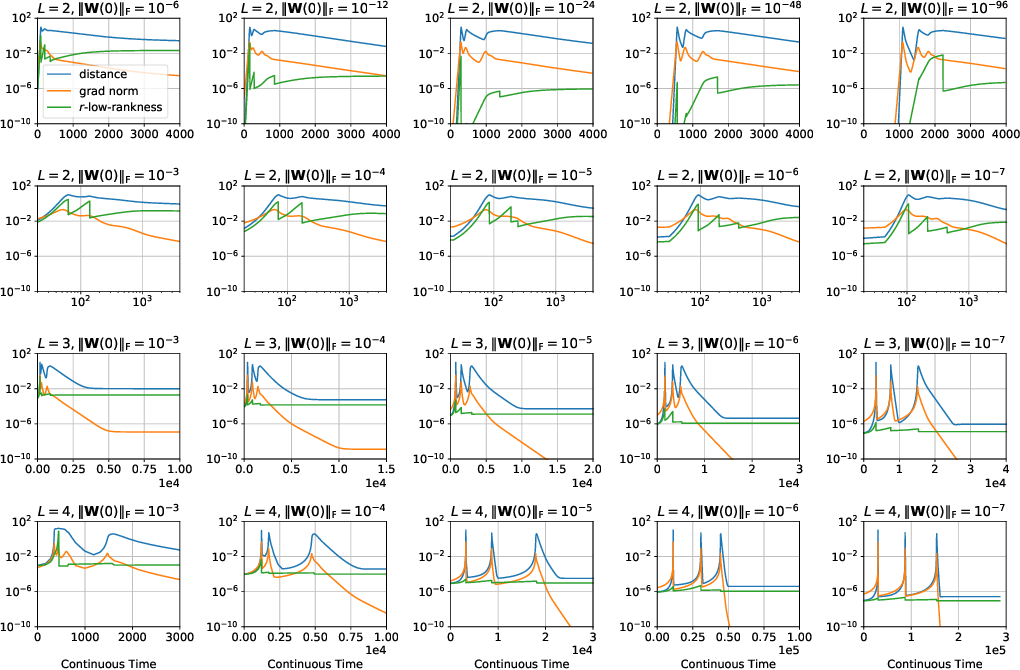 Figure 3 for Towards Resolving the Implicit Bias of Gradient Descent for Matrix Factorization: Greedy Low-Rank Learning