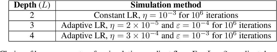 Figure 2 for Towards Resolving the Implicit Bias of Gradient Descent for Matrix Factorization: Greedy Low-Rank Learning