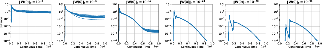 Figure 1 for Towards Resolving the Implicit Bias of Gradient Descent for Matrix Factorization: Greedy Low-Rank Learning