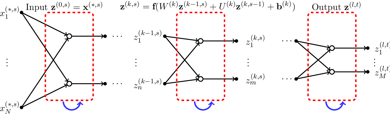 Figure 4 for Feedforward and Recurrent Neural Networks Backward Propagation and Hessian in Matrix Form