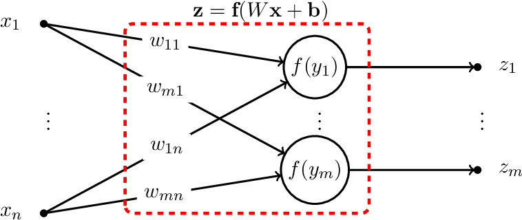 Figure 2 for Feedforward and Recurrent Neural Networks Backward Propagation and Hessian in Matrix Form