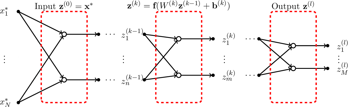 Figure 3 for Feedforward and Recurrent Neural Networks Backward Propagation and Hessian in Matrix Form