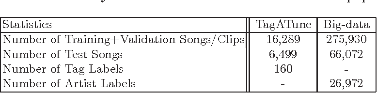 Figure 1 for Large-Scale Music Annotation and Retrieval: Learning to Rank in Joint Semantic Spaces
