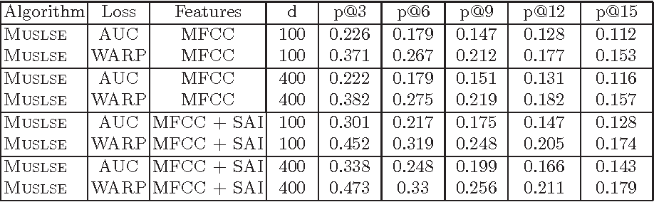 Figure 3 for Large-Scale Music Annotation and Retrieval: Learning to Rank in Joint Semantic Spaces