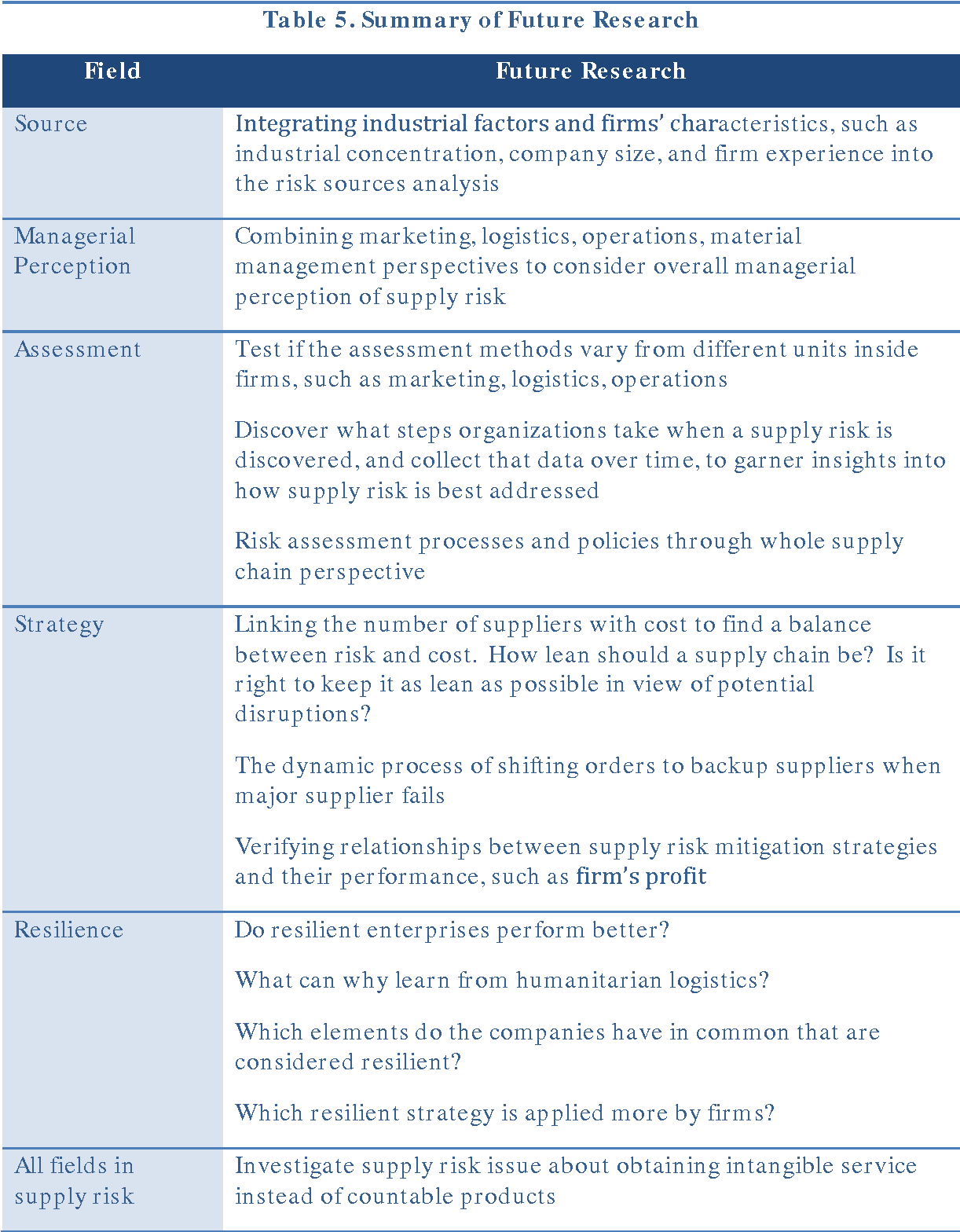 Table 1 From Building A Cyber Supply Chain Assurance Reference Model