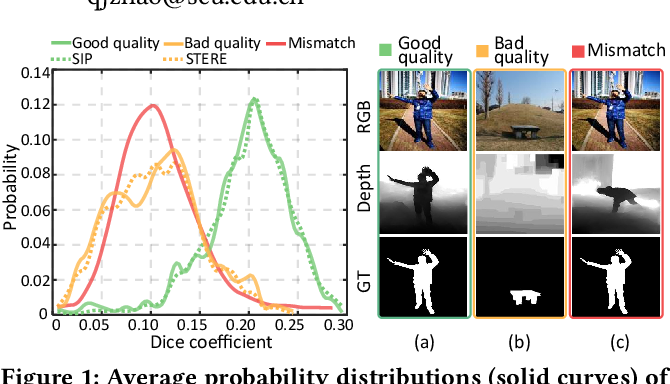 Figure 1 for Depth Quality-Inspired Feature Manipulation for Efficient RGB-D Salient Object Detection