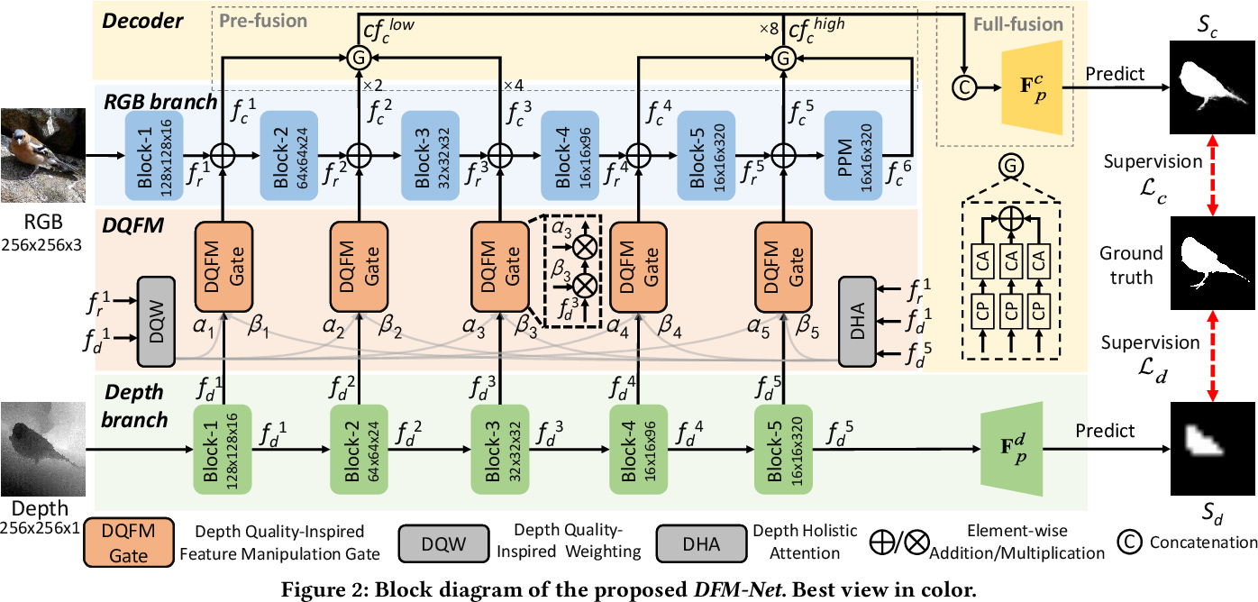 Figure 3 for Depth Quality-Inspired Feature Manipulation for Efficient RGB-D Salient Object Detection