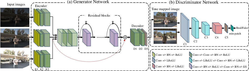 Figure 3 for UPHDR-GAN: Generative Adversarial Network for High Dynamic Range Imaging with Unpaired Data