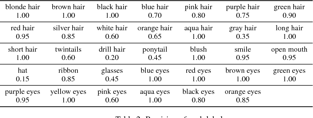 Figure 4 for Towards the Automatic Anime Characters Creation with Generative Adversarial Networks