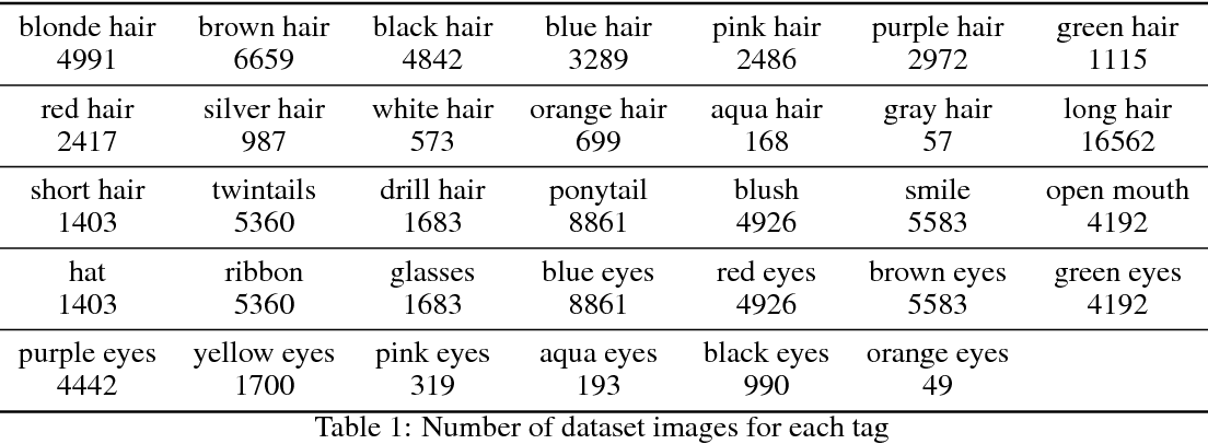Figure 2 for Towards the Automatic Anime Characters Creation with Generative Adversarial Networks