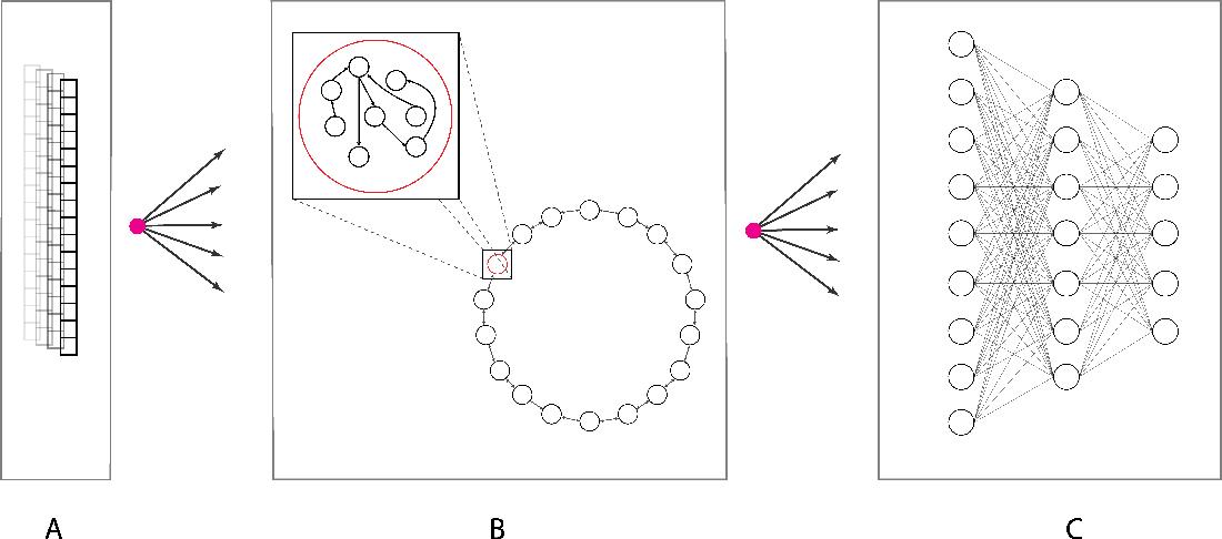 Figure 1 for Hybrid Backpropagation Parallel Reservoir Networks