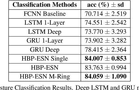 Figure 2 for Hybrid Backpropagation Parallel Reservoir Networks