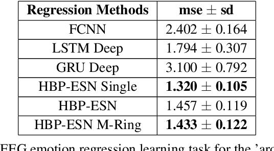 Figure 4 for Hybrid Backpropagation Parallel Reservoir Networks